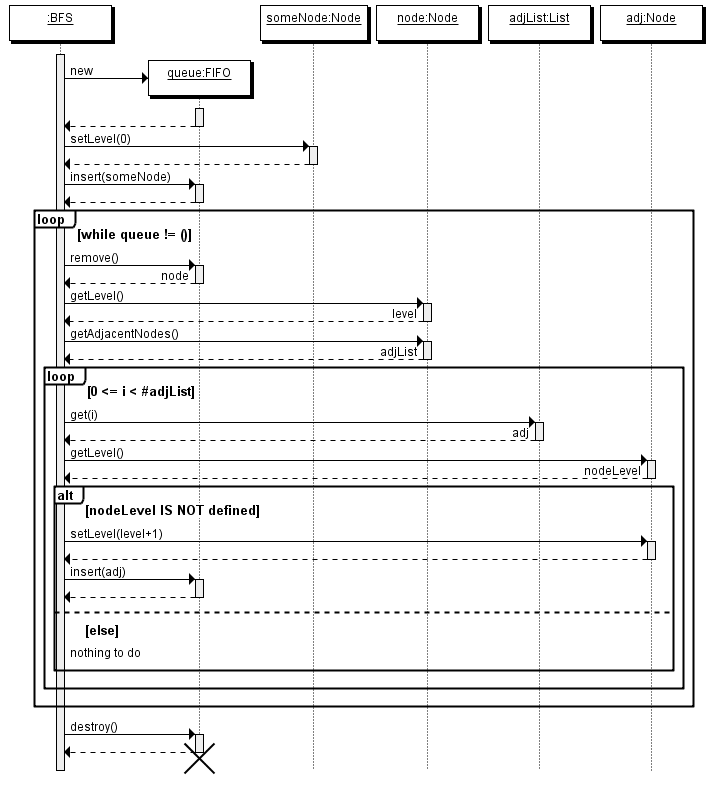 quick sequence diagram editor   exampleexample